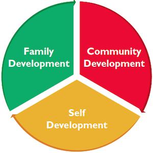 Creative Visions Development Graph